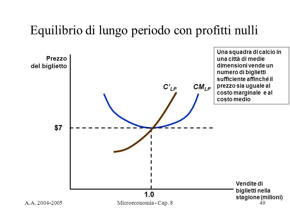 A.A. 2004-2005Microeconomia - Cap. 849 Equilibrio di lungo periodo con profitti nulli Prezzo del biglietto Vendite di biglietti nella stagione (milion
