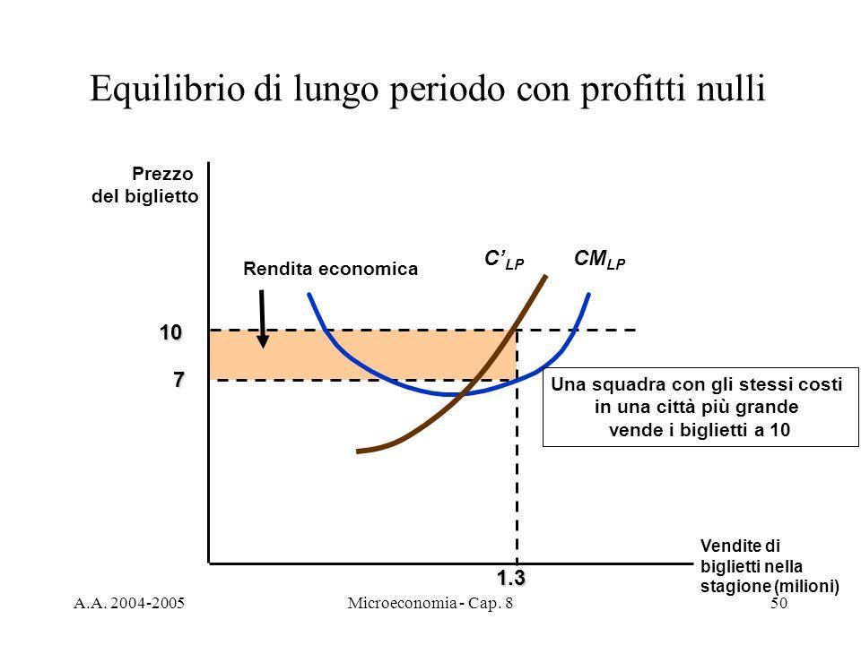 A.A. 2004-2005Microeconomia - Cap. 850 1.3 10 Rendita economica Prezzo del biglietto 7 CM LP Una squadra con gli stessi costi in una città più grande