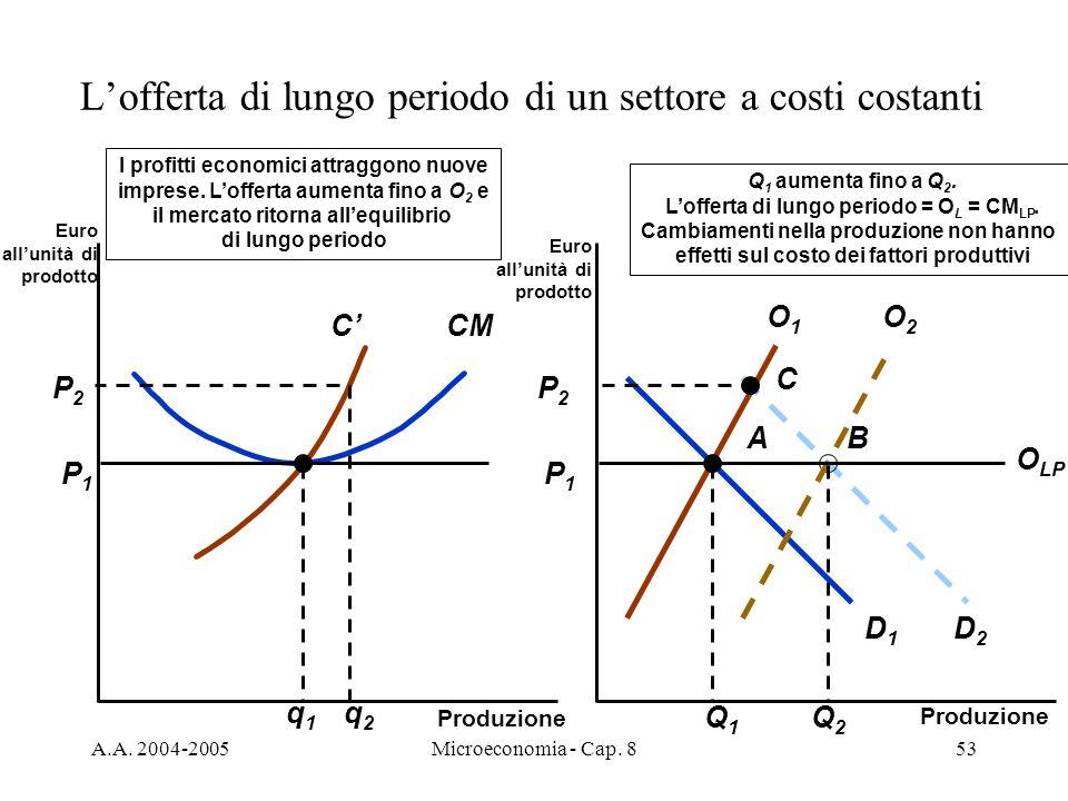 A.A. 2004-2005Microeconomia - Cap. 853 A P1P1 CM P1P1 C q1q1 D1D1 O1O1 Q1Q1 C D2D2 P2P2 P2P2 q2q2 B O2O2 Q2Q2 I profitti economici attraggono nuove im