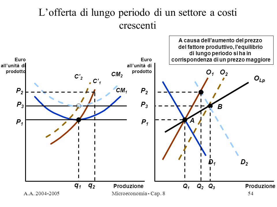 A.A. 2004-2005Microeconomia - Cap. 854 Lofferta di lungo periodo di un settore a costi crescenti Produzione Euro allunità di prodotto Euro allunità di