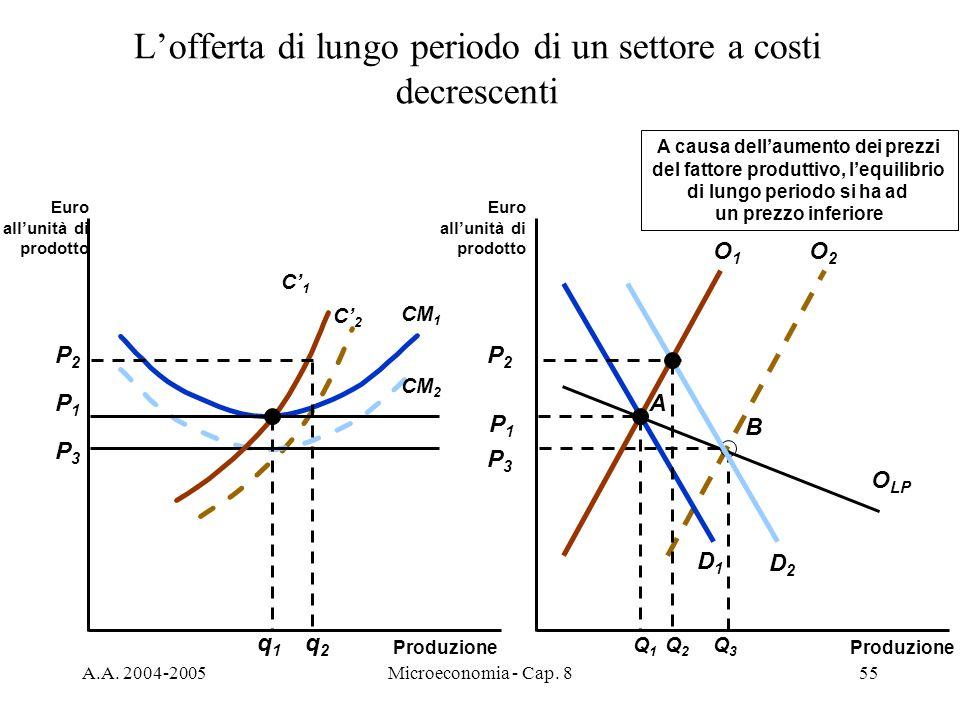 A.A. 2004-2005Microeconomia - Cap. 855 O2O2 B O LP P3P3 Q3Q3 C2C2 P3P3 CM 2 A causa dellaumento dei prezzi del fattore produttivo, lequilibrio di lung