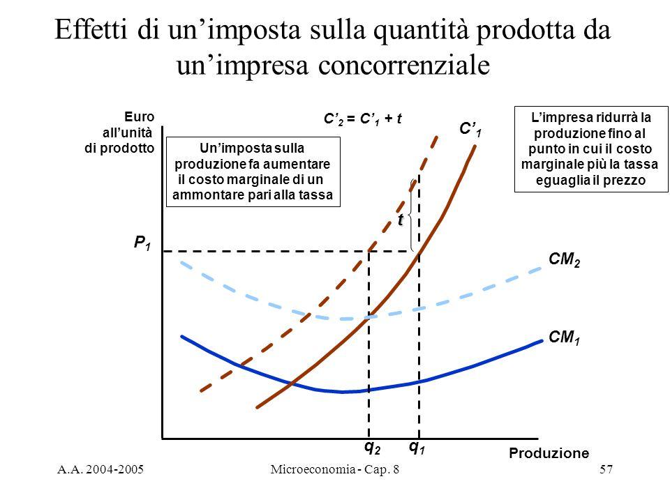 A.A. 2004-2005Microeconomia - Cap. 857 Effetti di unimposta sulla quantità prodotta da unimpresa concorrenziale Euro allunità di prodotto Produzione C