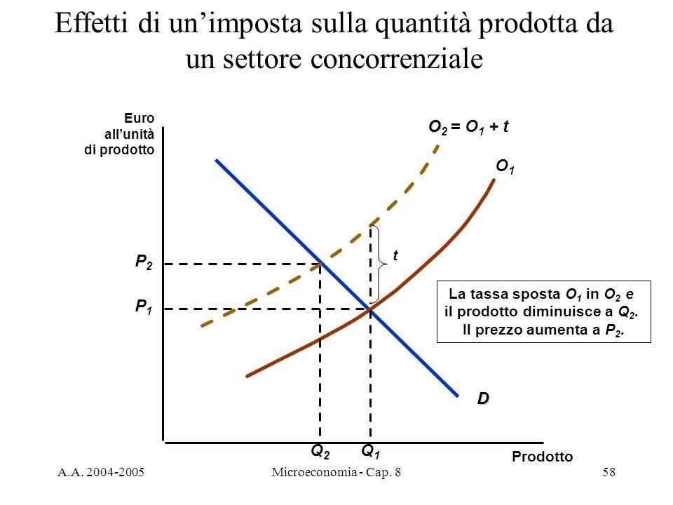 A.A. 2004-2005Microeconomia - Cap. 858 Effetti di unimposta sulla quantità prodotta da un settore concorrenziale Euro allunità di prodotto Prodotto D