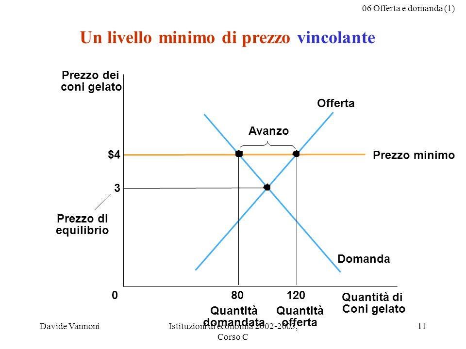 06 Offerta e domanda (1) Davide VannoniIstituzioni di economia 2002-2003, Corso C 11 $4 Quantità di Coni gelato 0 Prezzo dei coni gelato 3 Domanda Off