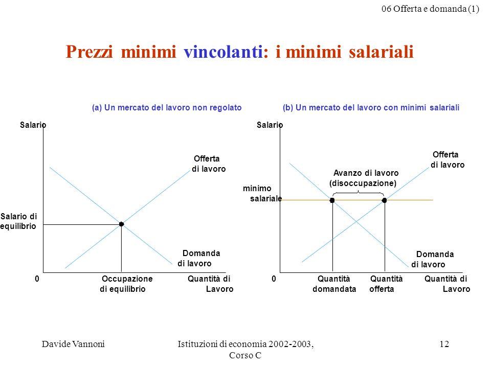 06 Offerta e domanda (1) Davide VannoniIstituzioni di economia 2002-2003, Corso C 12 (a) Un mercato del lavoro non regolato Quantità di Lavoro 0 Salar