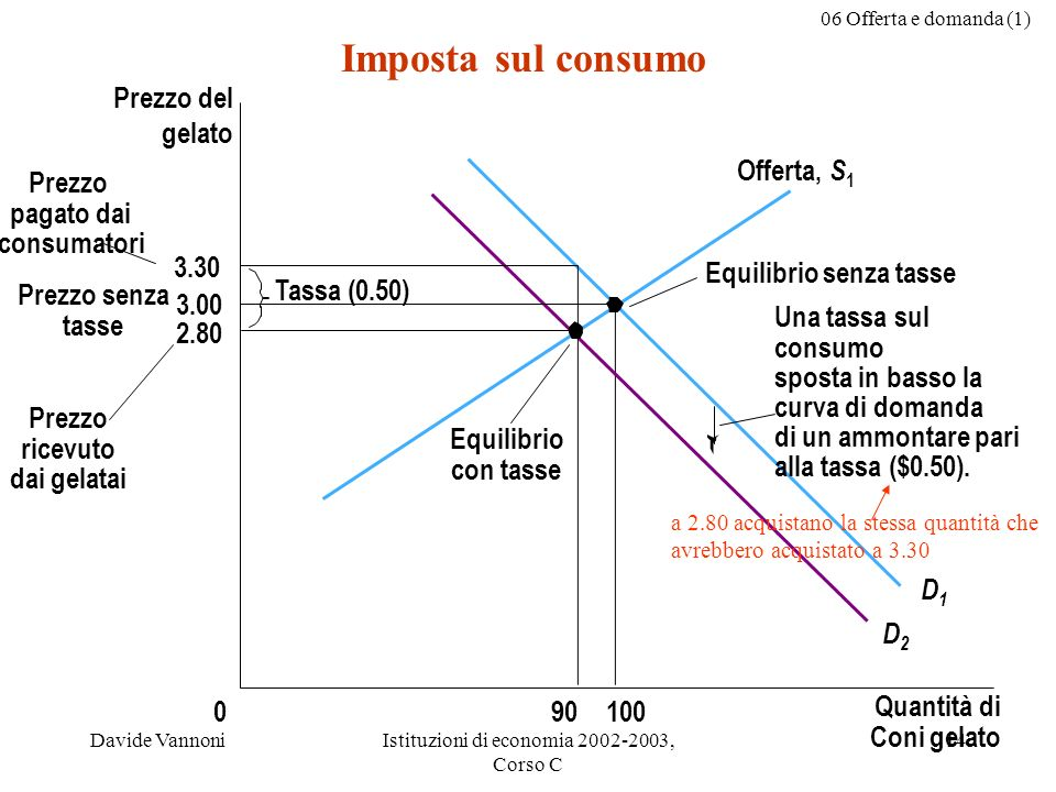 06 Offerta e domanda (1) Davide VannoniIstituzioni di economia 2002-2003, Corso C 14 Imposta sul consumo 3.30 3.00 2.80 Quantità di Coni gelato 0 Prezzo del gelato Prezzo senza tasse Prezzo ricevuto dai gelatai 10090 Equilibrio con tasse Equilibrio senza tasse Tassa (0.50) Prezzo pagato dai consumatori D1D1 D2D2 Offerta, S 1 Una tassa sul consumo sposta in basso la curva di domanda di un ammontare pari alla tassa ($0.50).