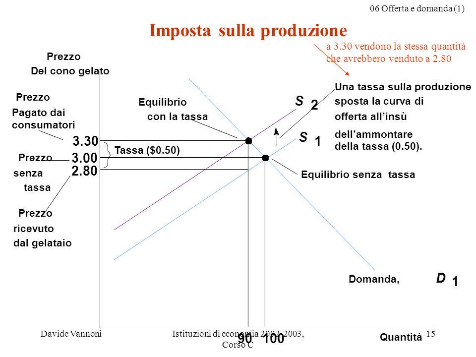 06 Offerta e domanda (1) Davide VannoniIstituzioni di economia 2002-2003, Corso C 15 Imposta sulla produzione 3.30 3.00 2.80 Quantità Prezzo Del cono gelato Prezzo senza tassa Prezzo ricevuto dal gelataio 10090 Equilibrio con la tassa Equilibrio senza tassa Tassa ($0.50) Prezzo Pagato dai consumatori S 1 S 2 Domanda, D 1 Una tassa sulla produzione sposta la curva di offerta allinsù dellammontare della tassa (0.50).