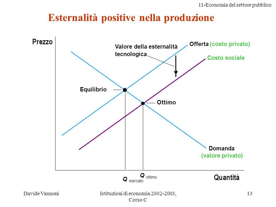 11-Economia del settore pubblico Davide VannoniIstituzioni di economia 2002-2003, Corso C 13 Esternalità positive nella produzione Q ottimo Domanda (v