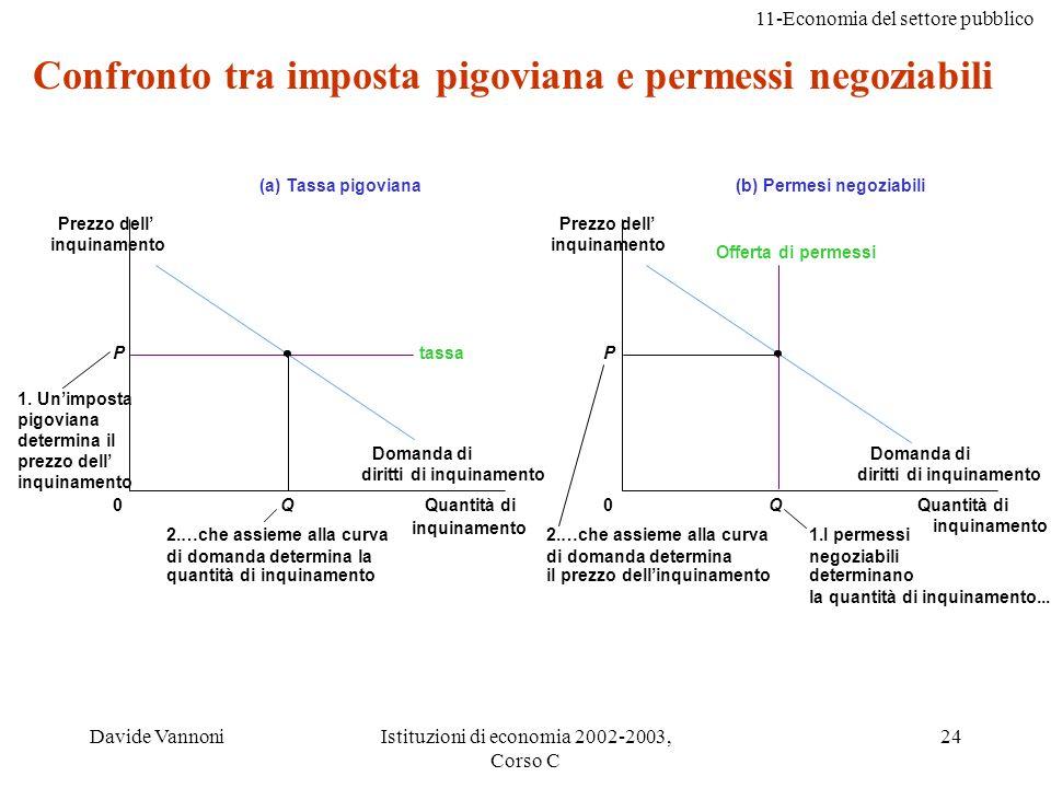 11-Economia del settore pubblico Davide VannoniIstituzioni di economia 2002-2003, Corso C 24 Confronto tra imposta pigoviana e permessi negoziabili Qu