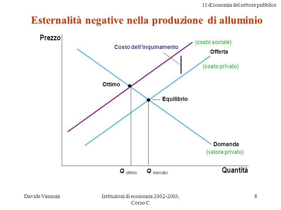 11-Economia del settore pubblico Davide VannoniIstituzioni di economia 2002-2003, Corso C 8 Esternalità negative nella produzione di alluminio Equilib