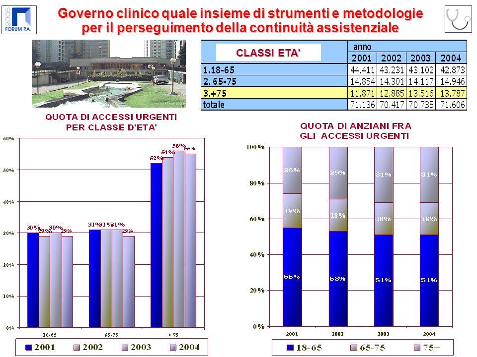 Governo clinico quale insieme di strumenti e metodologie per il perseguimento della continuità assistenziale CLASSI ETA