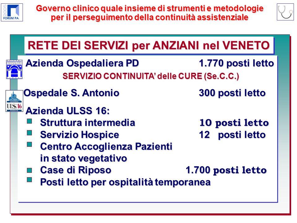 RETE DEI SERVIZI per ANZIANI nel VENETO Azienda Ospedaliera PD 1.770 posti letto Azienda Ospedaliera PD 1.770 posti letto Ospedale S.