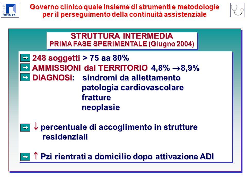 STRUTTURA INTERMEDIA PRIMA FASE SPERIMENTALE (Giugno 2004) STRUTTURA INTERMEDIA PRIMA FASE SPERIMENTALE (Giugno 2004) 248 soggetti > 75 aa 80% 248 soggetti > 75 aa 80% AMMISSIONI dal TERRITORIO 4,8% 8,9% AMMISSIONI dal TERRITORIO 4,8% 8,9% DIAGNOSI: sindromi da allettamento DIAGNOSI: sindromi da allettamento patologia cardiovascolare patologia cardiovascolare fratture fratture neoplasie neoplasie percentuale di accoglimento in strutture percentuale di accoglimento in strutture residenziali residenziali Pzi rientrati a domicilio dopo attivazione ADI Pzi rientrati a domicilio dopo attivazione ADI 248 soggetti > 75 aa 80% 248 soggetti > 75 aa 80% AMMISSIONI dal TERRITORIO 4,8% 8,9% AMMISSIONI dal TERRITORIO 4,8% 8,9% DIAGNOSI: sindromi da allettamento DIAGNOSI: sindromi da allettamento patologia cardiovascolare patologia cardiovascolare fratture fratture neoplasie neoplasie percentuale di accoglimento in strutture percentuale di accoglimento in strutture residenziali residenziali Pzi rientrati a domicilio dopo attivazione ADI Pzi rientrati a domicilio dopo attivazione ADI