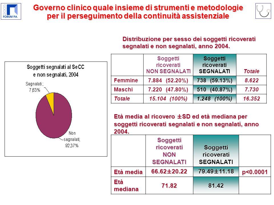 Distribuzione per sesso dei soggetti ricoverati segnalati e non segnalati, anno 2004.