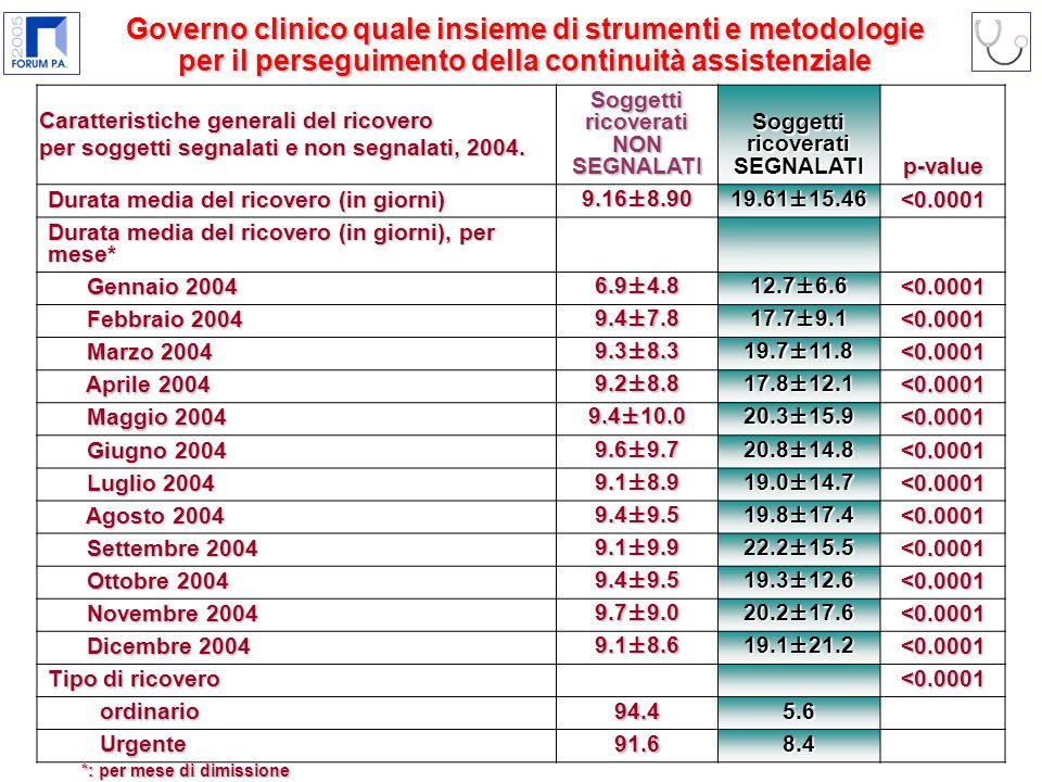 Caratteristiche generali del ricovero per soggetti segnalati e non segnalati, 2004.