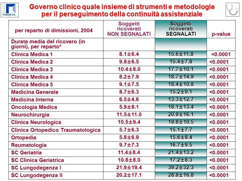 per reparto di dimissioni, 2004 Soggetti ricoverati NON SEGNALATI Soggetti ricoverati SEGNALATIp-value Durata media del ricovero (in giorni), per reparto* Clinica Medica 1 8.1±6.415.6±11.8 <0.0001 Clinica Medica 2 9.8±6.515.4±7.8 <0.0001 Clinica Medica 3 10.4±8.017.7±10.1 <0.0001 Clinica Medica 4 8.2±7.918.7±14.9 <0.0001 Clinica Medica 5 9.1±7.518.4±10.8 <0.0001 Medicina Generale 8.7±6.315.2±9.1 <0.0001 Medicina Interna 6.5±4.613.3±12.7 <0.0001 Oncologia Medica 5.9±8.118.1±13.4 <0.0001 Neurochirurgia 11.5±11.020.9±16.1 <0.0001 Clinica Neurologica 10.5±9.419.8±10.5 <0.0001 Clinica Ortopedico Traumatologica 5.7±6.315.1±7.7 <0.0001 Ortopedia 5.8±6.915.6±8.4 <0.0001 Reumatologia 9.7±7.316.7±9.5 <0.0001 SC Geriatria 11.4±8.421.4±13.2 <0.0001 SC Clinica Geriatrica 10.8±8.017.2±8.3 <0.0001 SC Lungodegenza I 21.9±19.439.2±32.3 <0.0001 SC Lungodegenza II 20.2±17.128.8±16.8 <0.0001 Governo clinico quale insieme di strumenti e metodologie per il perseguimento della continuità assistenziale