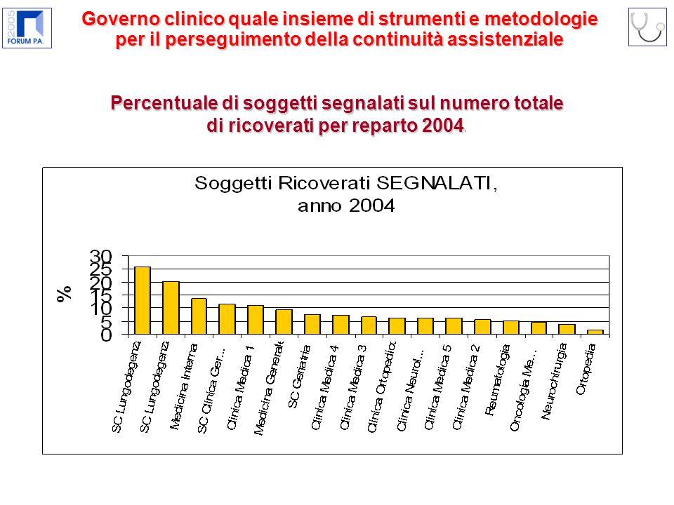 Percentuale di soggetti segnalati sul numero totale di ricoverati per reparto 2004 Percentuale di soggetti segnalati sul numero totale di ricoverati per reparto 2004.