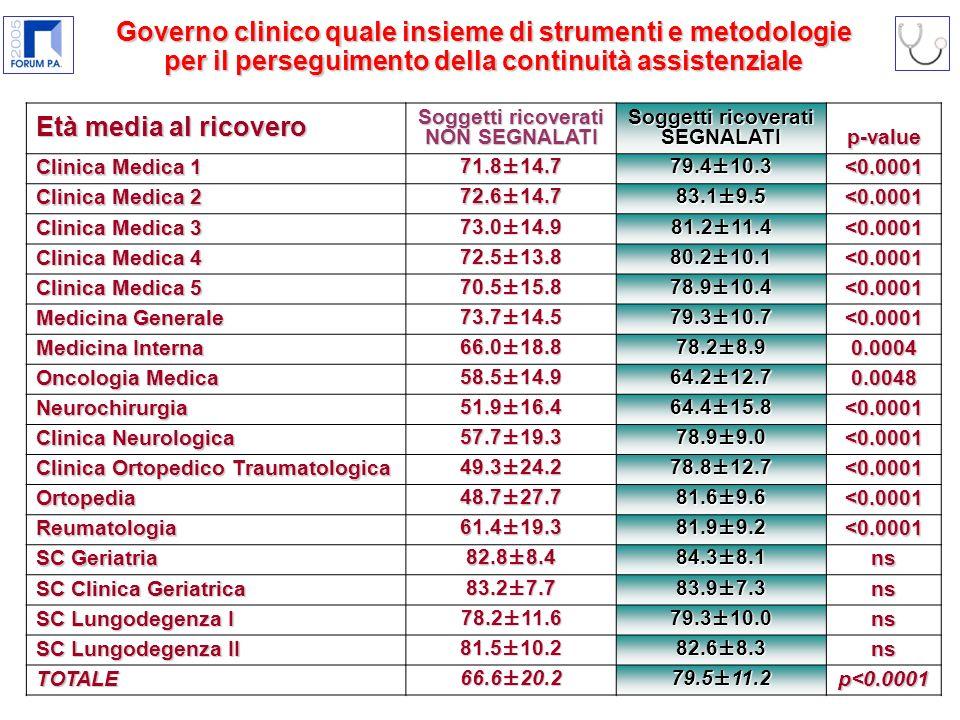 Età media al ricovero Soggetti ricoverati NON SEGNALATI Soggetti ricoverati SEGNALATIp-value Clinica Medica 1 71.8±14.779.4±10.3 <0.0001 Clinica Medica 2 72.6±14.783.1±9.5 <0.0001 Clinica Medica 3 73.0±14.981.2±11.4 <0.0001 Clinica Medica 4 72.5±13.880.2±10.1 <0.0001 Clinica Medica 5 70.5±15.878.9±10.4 <0.0001 Medicina Generale 73.7±14.579.3±10.7 <0.0001 Medicina Interna 66.0±18.878.2±8.9 0.0004 Oncologia Medica 58.5±14.964.2±12.7 0.0048 Neurochirurgia 51.9±16.464.4±15.8 <0.0001 Clinica Neurologica 57.7±19.378.9±9.0 <0.0001 Clinica Ortopedico Traumatologica 49.3±24.278.8±12.7 <0.0001 Ortopedia 48.7±27.781.6±9.6 <0.0001 Reumatologia 61.4±19.381.9±9.2 <0.0001 SC Geriatria 82.8±8.484.3±8.1 ns SC Clinica Geriatrica 83.2±7.783.9±7.3 ns SC Lungodegenza I 78.2±11.679.3±10.0 ns SC Lungodegenza II 81.5±10.282.6±8.3 ns TOTALE 66.6±20.279.5±11.2 p<0.0001 Governo clinico quale insieme di strumenti e metodologie per il perseguimento della continuità assistenziale