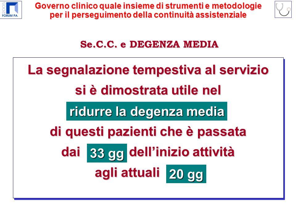 La segnalazione tempestiva al servizio si è dimostrata utile nel ridurre la degenza media di questi pazienti che è passata dai 33 gg dellinizio attività agli attuali 20 gg Se.C.C.