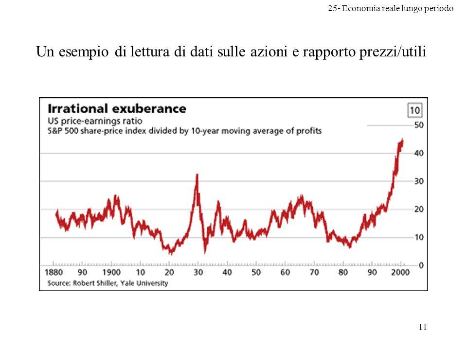 25- Economia reale lungo periodo 11 Un esempio di lettura di dati sulle azioni e rapporto prezzi/utili