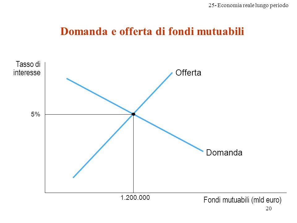 25- Economia reale lungo periodo 20 Fondi mutuabili (mld euro) Tasso di interesse 5% Offerta Domanda 1.200.000 Domanda e offerta di fondi mutuabili
