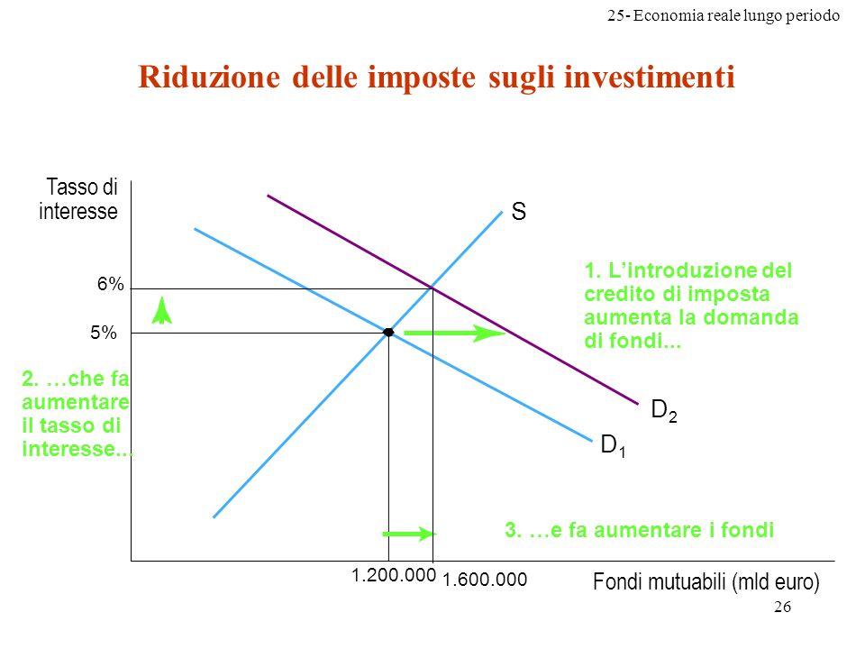 25- Economia reale lungo periodo 26 Riduzione delle imposte sugli investimenti Fondi mutuabili (mld euro) Tasso di interesse 5% S D1D1 1.200.000 1. Li