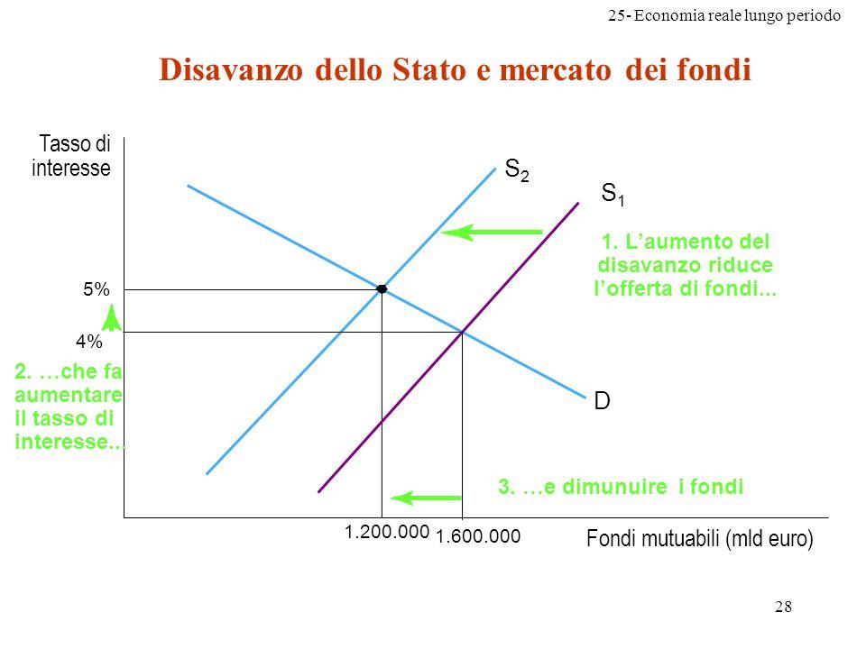 25- Economia reale lungo periodo 28 Disavanzo dello Stato e mercato dei fondi Fondi mutuabili (mld euro) Tasso di interesse 5% S2S2 D 1.200.000 1. Lau