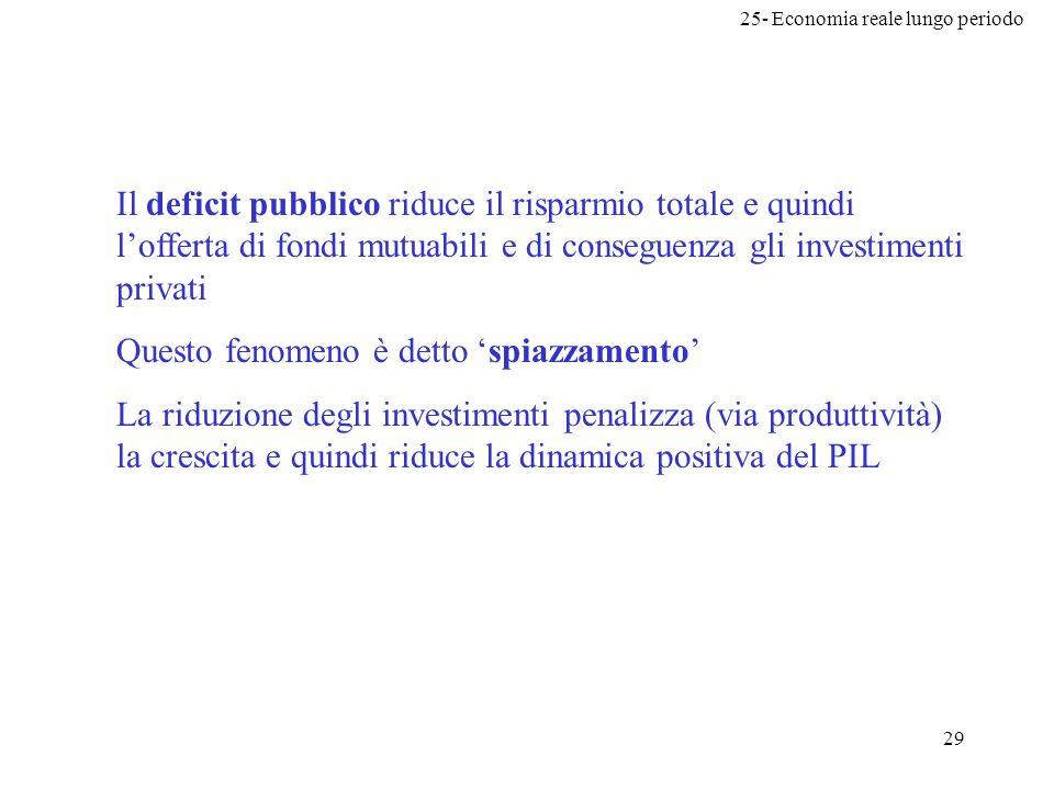 25- Economia reale lungo periodo 29 Il deficit pubblico riduce il risparmio totale e quindi lofferta di fondi mutuabili e di conseguenza gli investime