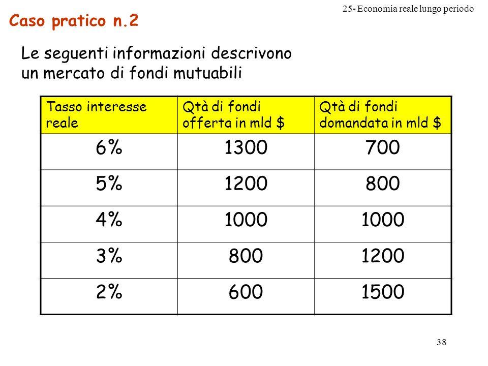 25- Economia reale lungo periodo 38 Caso pratico n.2 Le seguenti informazioni descrivono un mercato di fondi mutuabili Tasso interesse reale Qtà di fo