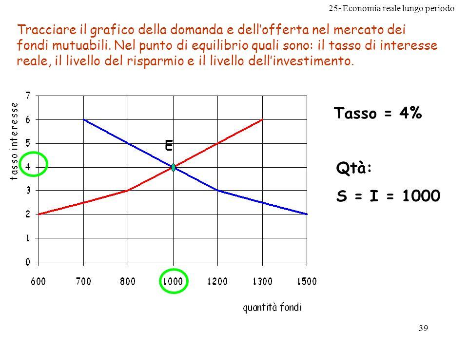 25- Economia reale lungo periodo 39 Tracciare il grafico della domanda e dellofferta nel mercato dei fondi mutuabili. Nel punto di equilibrio quali so