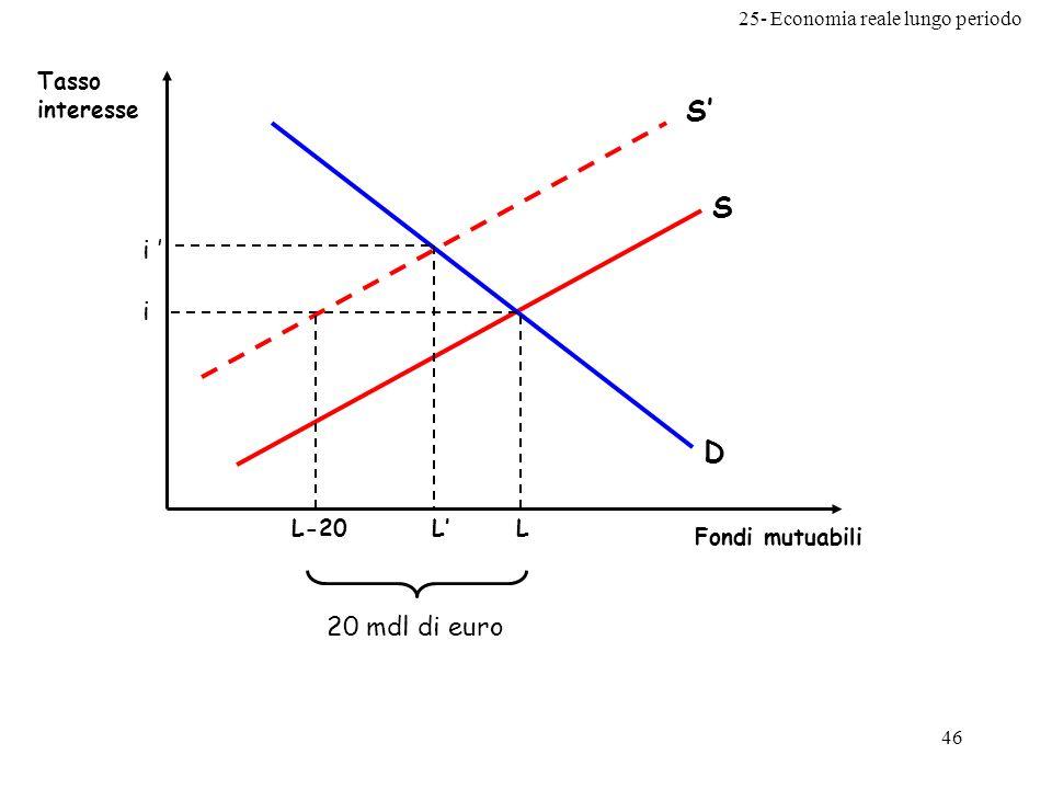 25- Economia reale lungo periodo 46 D S Tasso interesse Fondi mutuabili L i S L i L-20 20 mdl di euro