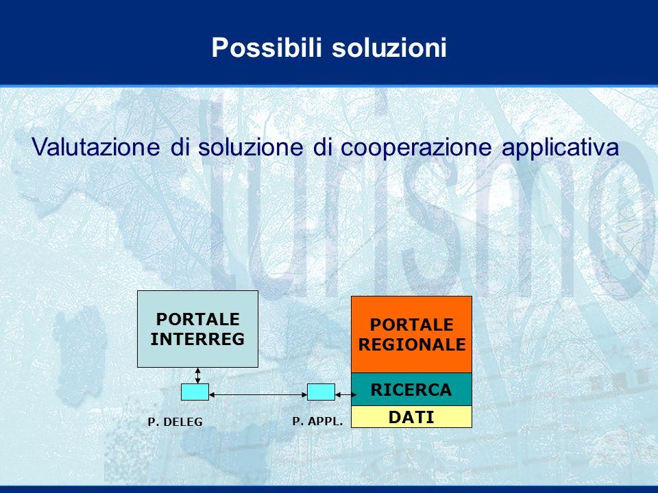 Valutazione di soluzione di cooperazione applicativa Possibili soluzioni PORTALE INTERREG RICERCA PORTALE REGIONALE DATI P.