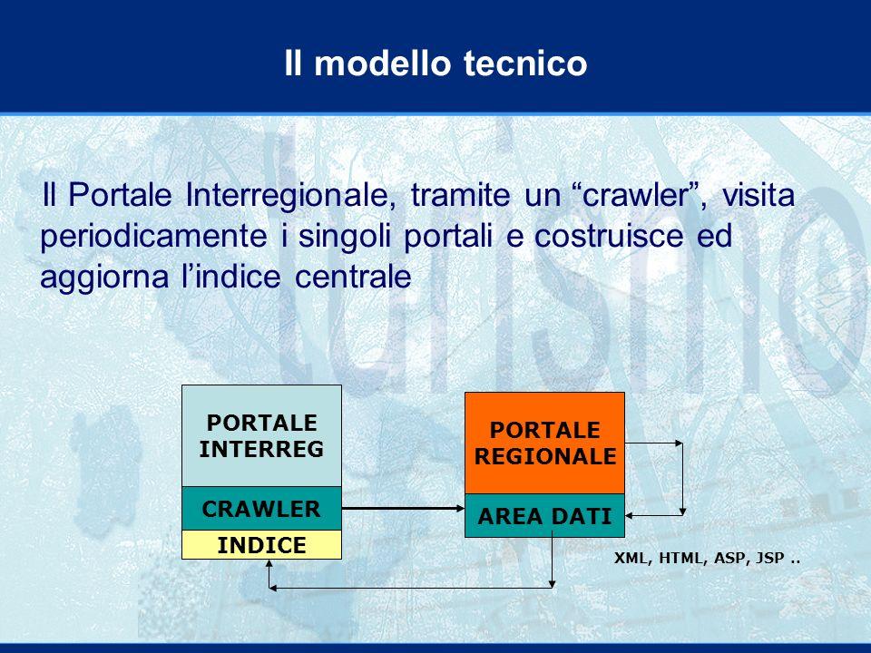 Il Portale Interregionale, tramite un crawler, visita periodicamente i singoli portali e costruisce ed aggiorna lindice centrale Il modello tecnico PORTALE INTERREG CRAWLER PORTALE REGIONALE AREA DATI INDICE XML, HTML, ASP, JSP..