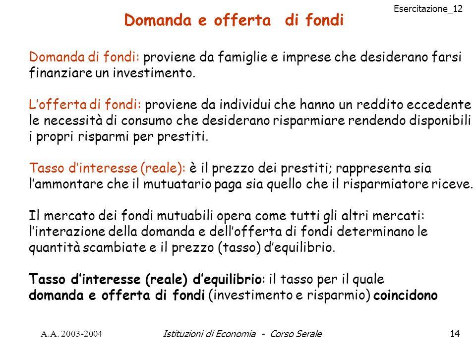 Esercitazione_12 A.A. 2003-2004Istituzioni di Economia - Corso Serale14 Domanda e offerta di fondi Domanda di fondi: proviene da famiglie e imprese ch