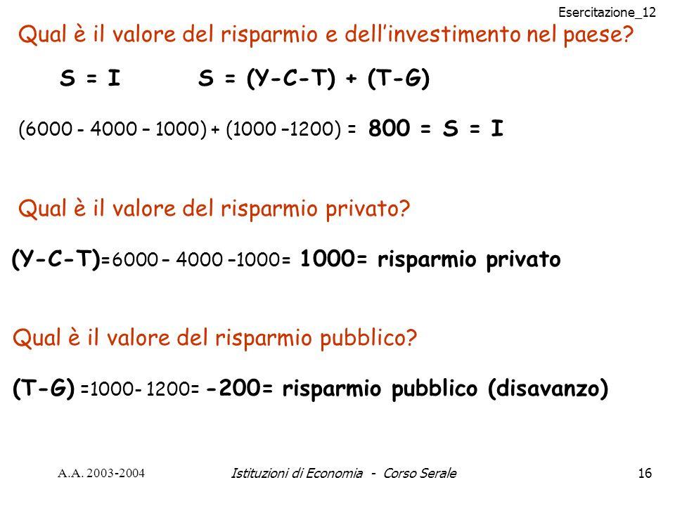 Esercitazione_12 A.A. 2003-2004Istituzioni di Economia - Corso Serale16 Qual è il valore del risparmio e dellinvestimento nel paese? S = IS = (Y-C-T)