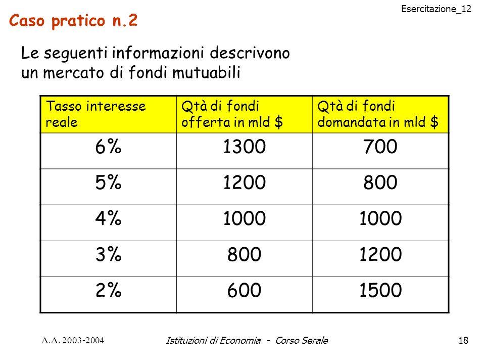 Esercitazione_12 A.A. 2003-2004Istituzioni di Economia - Corso Serale18 Caso pratico n.2 Le seguenti informazioni descrivono un mercato di fondi mutua