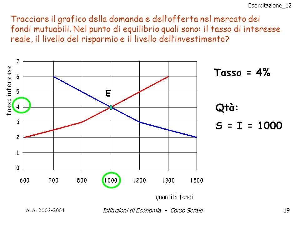 Esercitazione_12 A.A. 2003-2004Istituzioni di Economia - Corso Serale19 Tracciare il grafico della domanda e dellofferta nel mercato dei fondi mutuabi