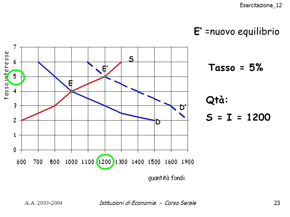 Esercitazione_12 A.A. 2003-2004Istituzioni di Economia - Corso Serale23 E =nuovo equilibrio Tasso = 5% Qtà: S = I = 1200 E E D D S