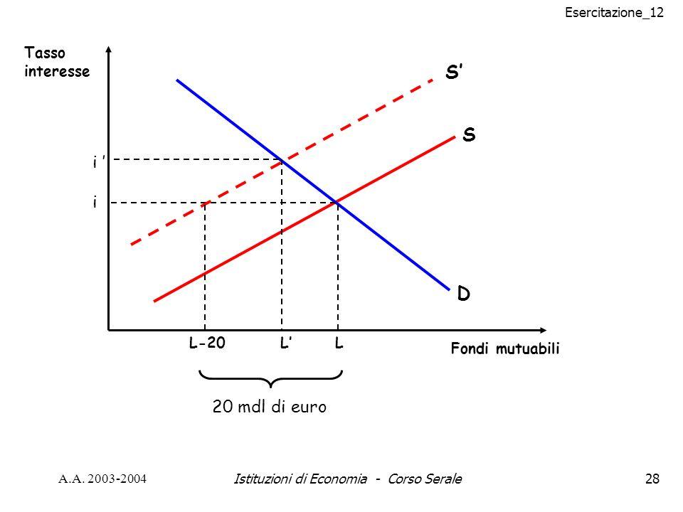 Esercitazione_12 A.A. 2003-2004Istituzioni di Economia - Corso Serale28 D S Tasso interesse Fondi mutuabili L i S L i L-20 20 mdl di euro