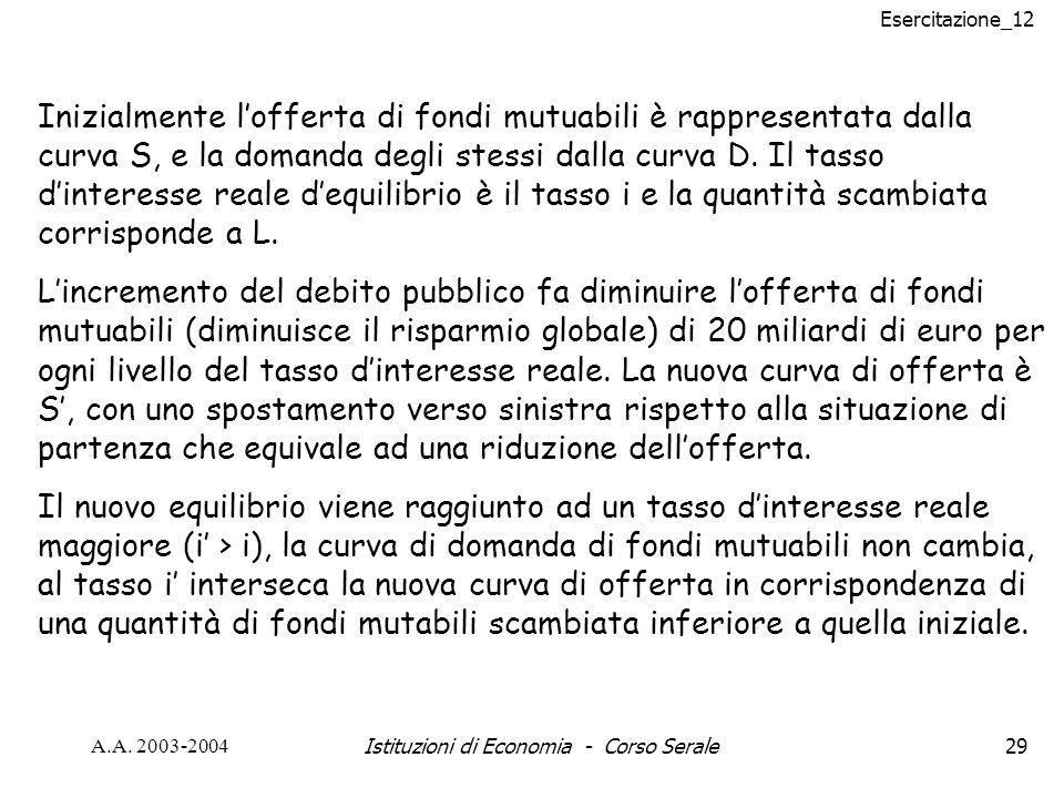Esercitazione_12 A.A. 2003-2004Istituzioni di Economia - Corso Serale29 Inizialmente lofferta di fondi mutuabili è rappresentata dalla curva S, e la d