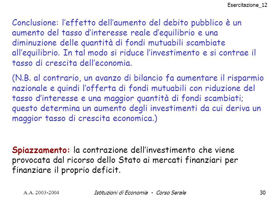 Esercitazione_12 A.A. 2003-2004Istituzioni di Economia - Corso Serale30 Conclusione: leffetto dellaumento del debito pubblico è un aumento del tasso d