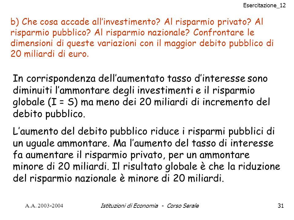 Esercitazione_12 A.A. 2003-2004Istituzioni di Economia - Corso Serale31 b) Che cosa accade allinvestimento? Al risparmio privato? Al risparmio pubblic