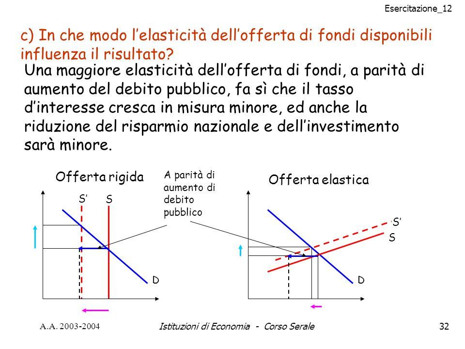 Esercitazione_12 A.A. 2003-2004Istituzioni di Economia - Corso Serale32 c) In che modo lelasticità dellofferta di fondi disponibili influenza il risul