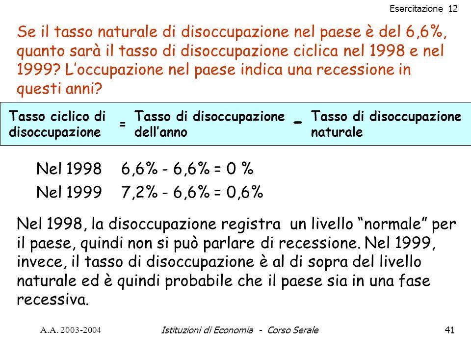 Esercitazione_12 A.A. 2003-2004Istituzioni di Economia - Corso Serale41 Se il tasso naturale di disoccupazione nel paese è del 6,6%, quanto sarà il ta