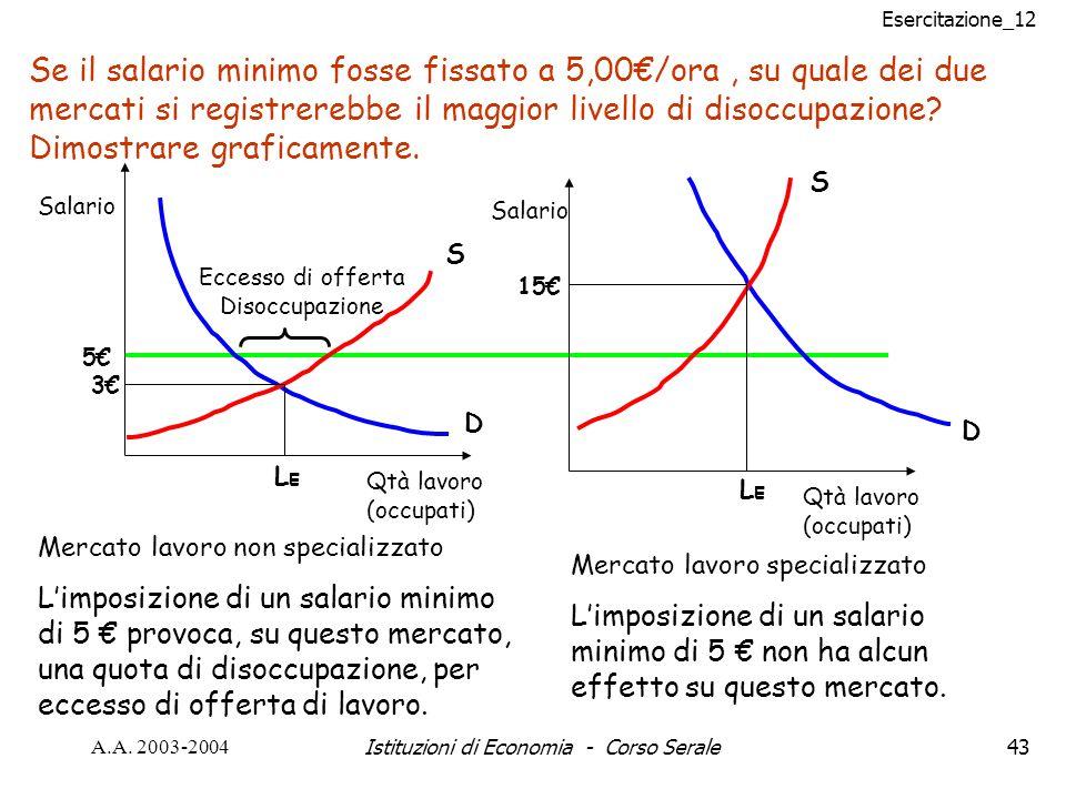 Esercitazione_12 A.A. 2003-2004Istituzioni di Economia - Corso Serale43 Se il salario minimo fosse fissato a 5,00/ora, su quale dei due mercati si reg