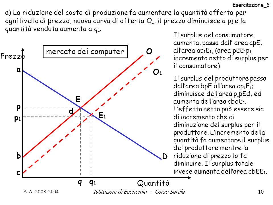Esercitazione_6 A.A. 2003-2004Istituzioni di Economia - Corso Serale10 a) La riduzione del costo di produzione fa aumentare la quantità offerta per og