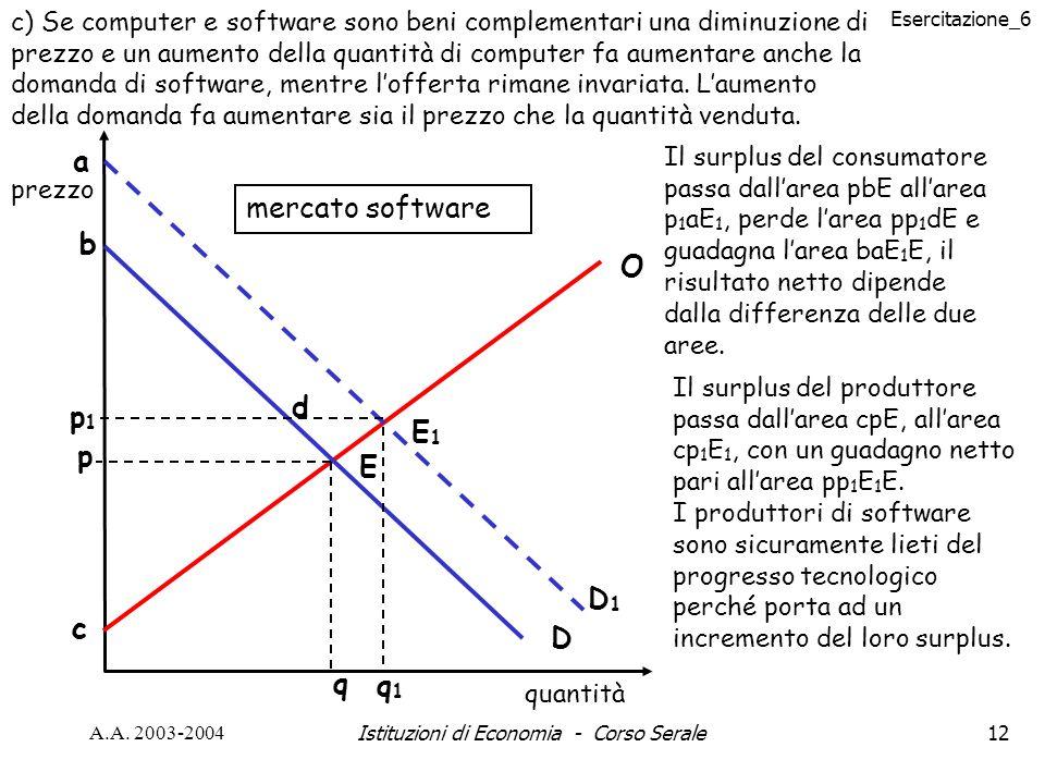 Esercitazione_6 A.A. 2003-2004Istituzioni di Economia - Corso Serale12 p q O b c quantità mercato software a p1p1 E1E1 d q1q1 D1D1 D E b c prezzo c) S
