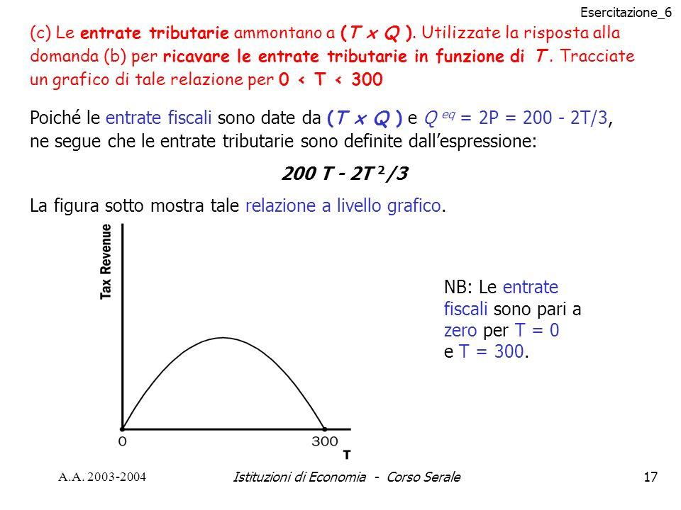 Esercitazione_6 A.A. 2003-2004Istituzioni di Economia - Corso Serale17 (c) Le entrate tributarie ammontano a (T x Q ). Utilizzate la risposta alla dom