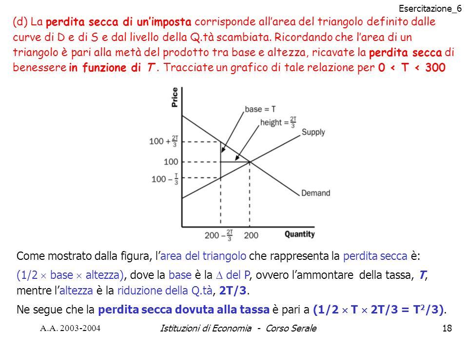 Esercitazione_6 A.A. 2003-2004Istituzioni di Economia - Corso Serale18 (d) La perdita secca di unimposta corrisponde allarea del triangolo definito da