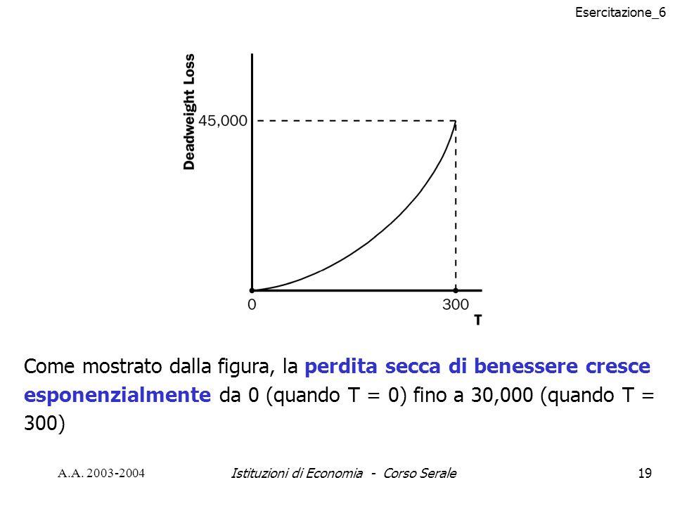 Esercitazione_6 A.A. 2003-2004Istituzioni di Economia - Corso Serale19 Come mostrato dalla figura, la perdita secca di benessere cresce esponenzialmen